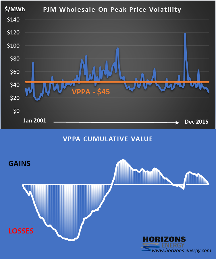 Charting price volatility