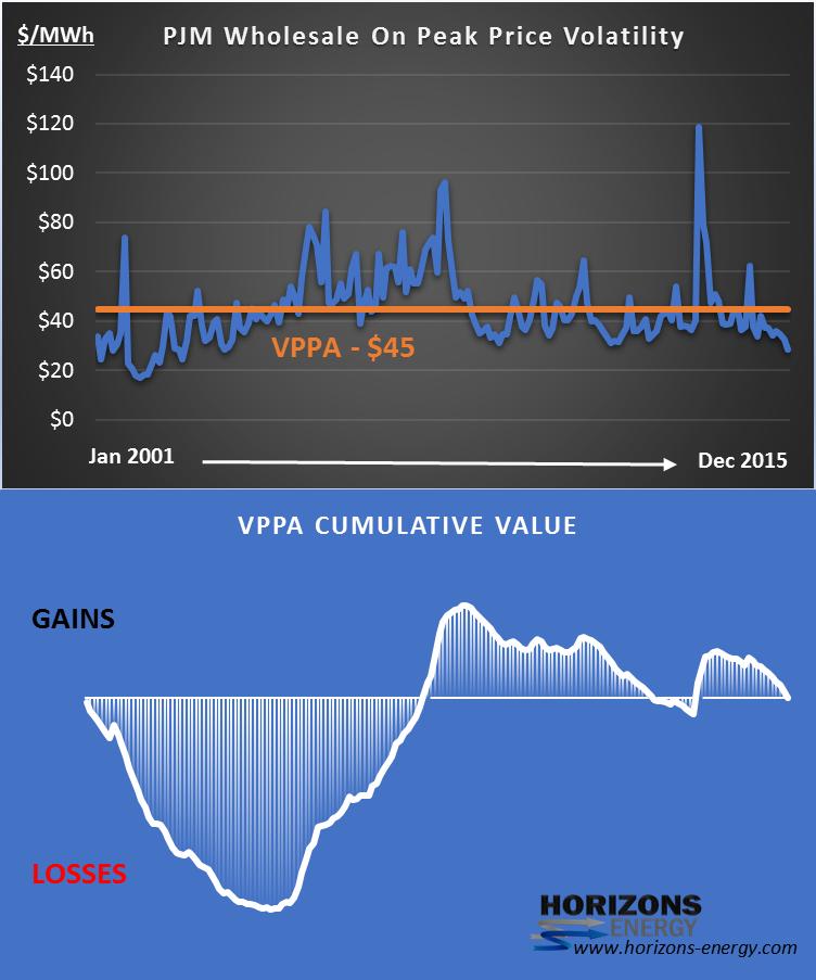 Charting price volatility
